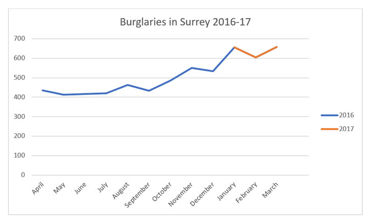 Graph showing the number of burglaries in Surrey during 2016 and 2017